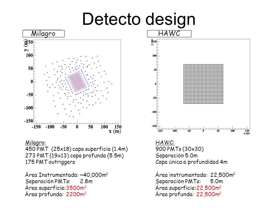 Detecto design Milagro: 450 PMT (25x18) capa superficie (1.4m)  273 PMT (19x13) capa profunda (5.5m)  175 PMT outriggers Á rea Instrumentada: ~40,00