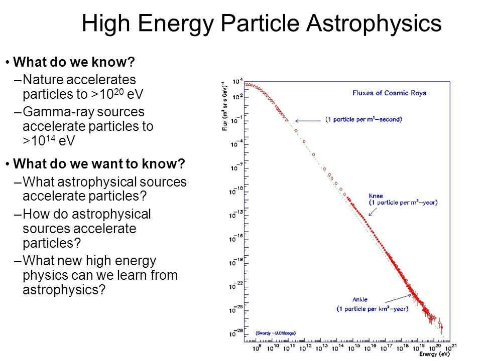 High Energy Particle Astrophysics What do we know.