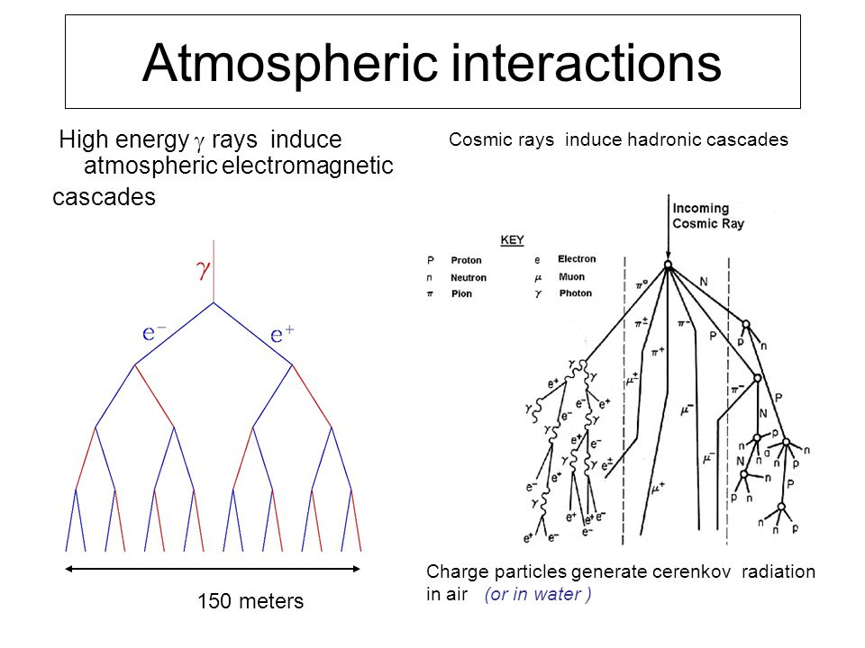 150 meters Atmospheric interactions High energy  rays induce atmospheric electromagnetic cascades Cosmic rays induce hadronic cascades Charge particles generate cerenkov radiation in air (or in water )‏
