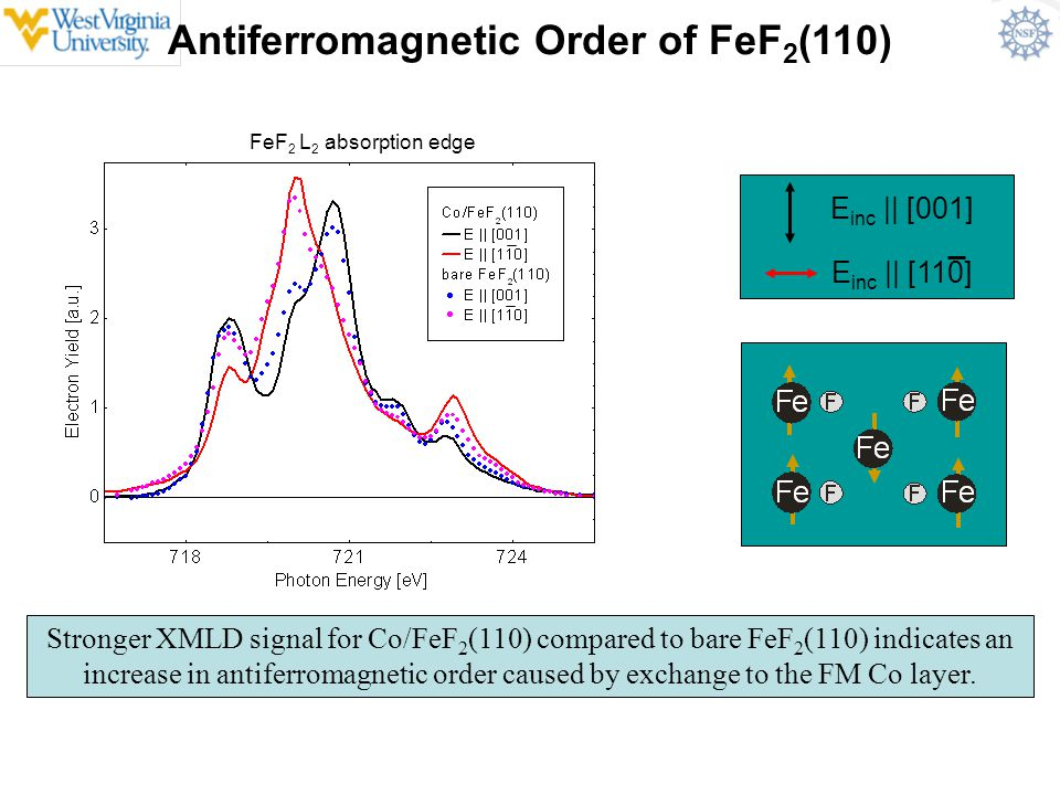 Antiferromagnetic Order of FeF 2 (110) Stronger XMLD signal for Co/FeF 2 (110) compared to bare FeF 2 (110) indicates an increase in antiferromagnetic