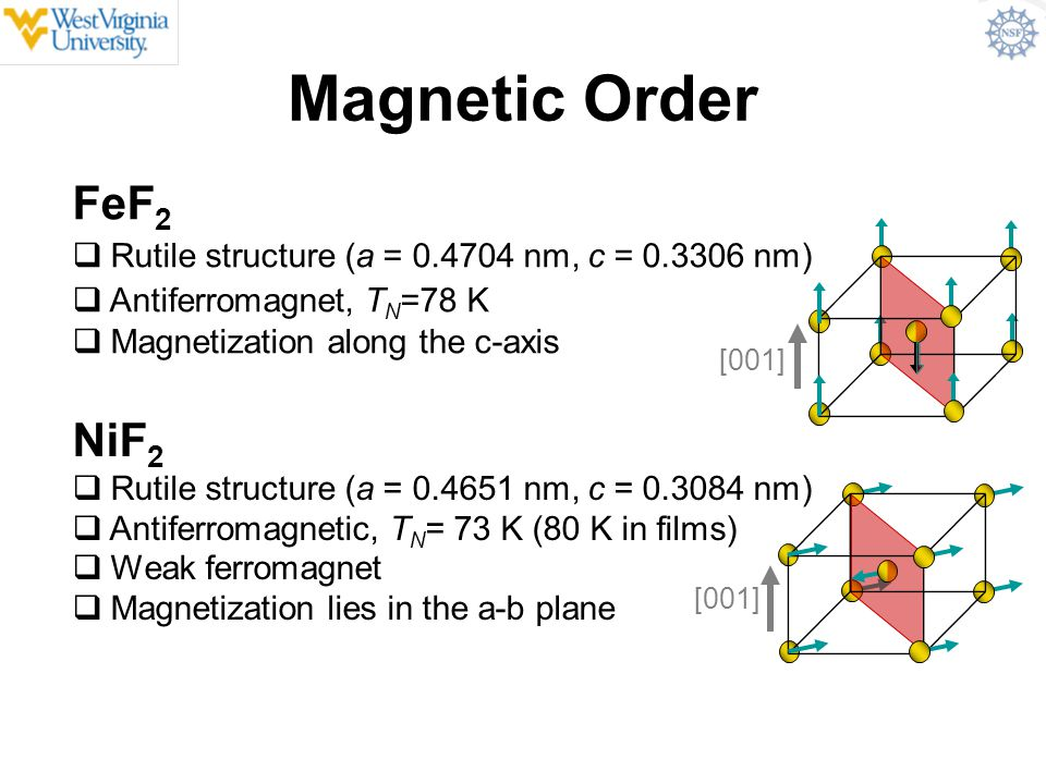 Magnetic Order FeF 2  Rutile structure (a = 0.4704 nm, c = 0.3306 nm)  Antiferromagnet, T N =78 K  Magnetization along the c-axis NiF 2  Rutile st