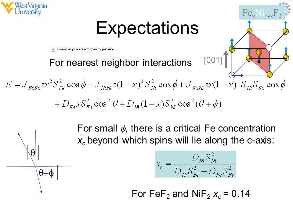 Expectations For nearest neighbor interactions   For small , there is a critical Fe concentration x c beyond which spins will lie along the c-axi