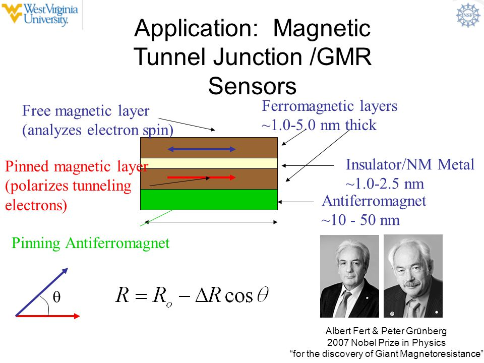 Application: Magnetic Tunnel Junction /GMR Sensors Ferromagnetic layers ~1.0-5.0 nm thick Insulator/NM Metal ~1.0-2.5 nm Antiferromagnet ~10 - 50 nm 1