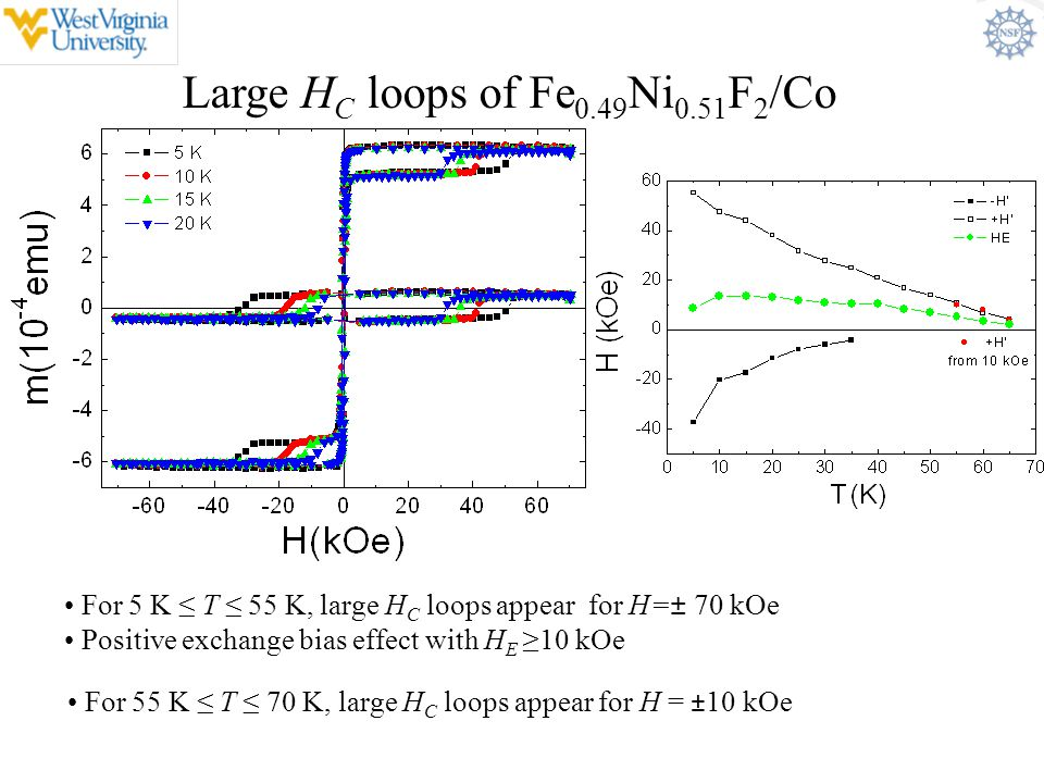 Large H C loops of Fe 0.49 Ni 0.51 F 2 /Co For 5 K ≤ T ≤ 55 K, large H C loops appear for H=± 70 kOe Positive exchange bias effect with H E ≥10 kOe Fo