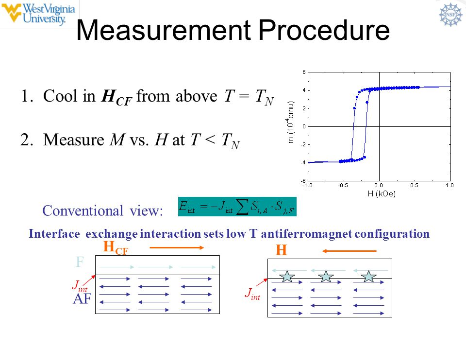 Measurement Procedure F AF J int H CF J int H 1. Cool in H CF from above T = T N 2. Measure M vs. H at T < T N Conventional view: Interface exchange i
