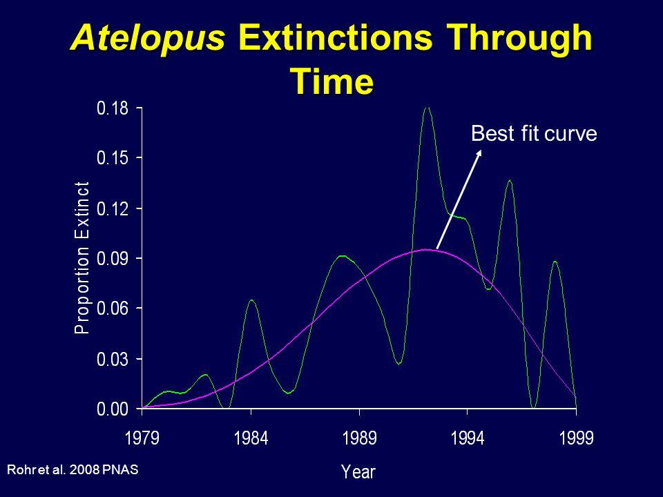 Atelopus Extinctions Through Time Best fit curve Rohr et al. 2008 PNAS