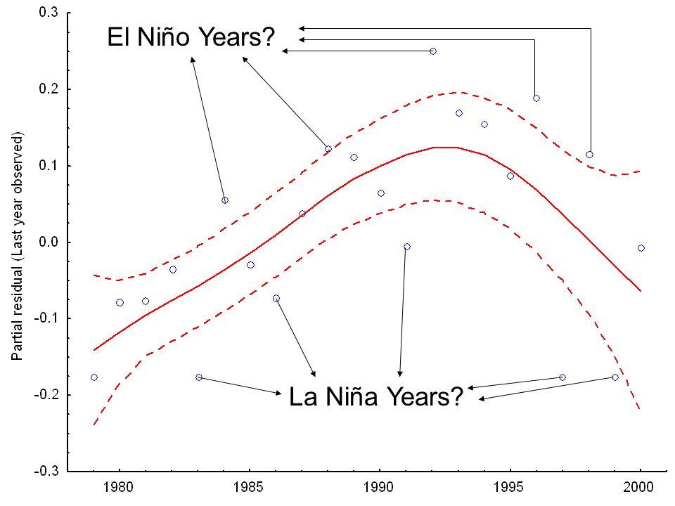 La Niña Years El Niño Years