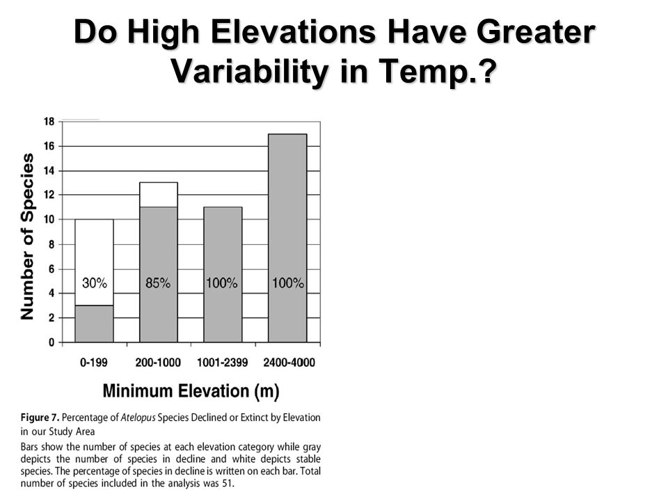 Do High Elevations Have Greater Variability in Temp.