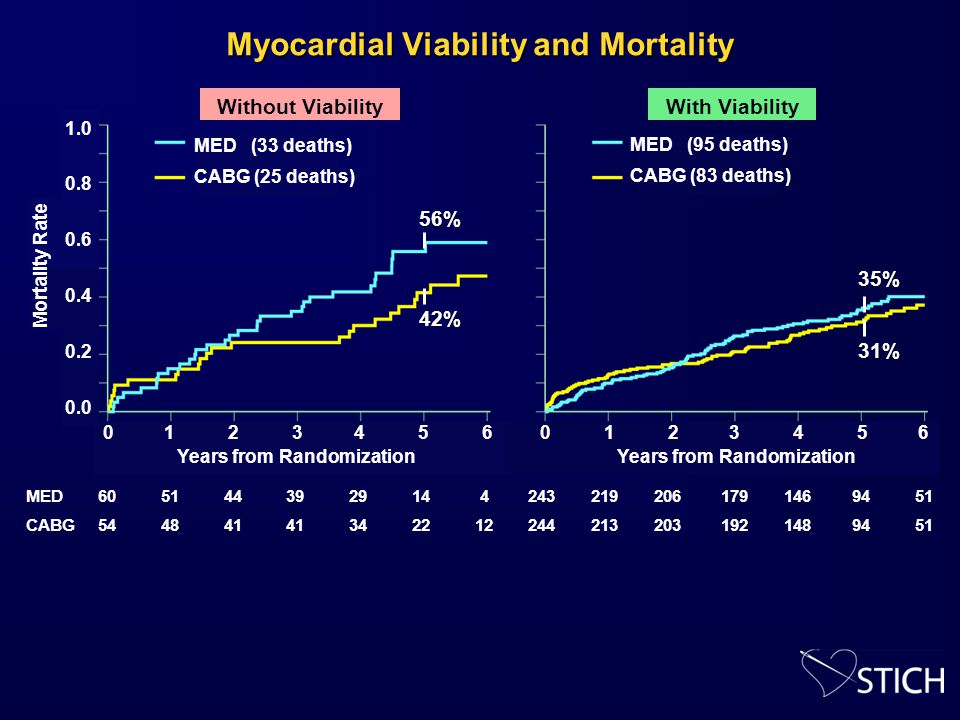 Myocardial Viability and Mortality 1.0 0.8 0.6 0.4 0.2 0.0 Mortality Rate Years from Randomization 0123456012 3 4 5 6 MED (33 deaths) CABG (25 deaths) MED (95 deaths) CABG (83 deaths) MED CABG 60 51 44 39 29 14 4 243 219 206 179 146 94 51 54 48 41 41 34 22 12 244 213 203 192 148 94 51 With ViabilityWithout Viability 56% 42% 35% 31%