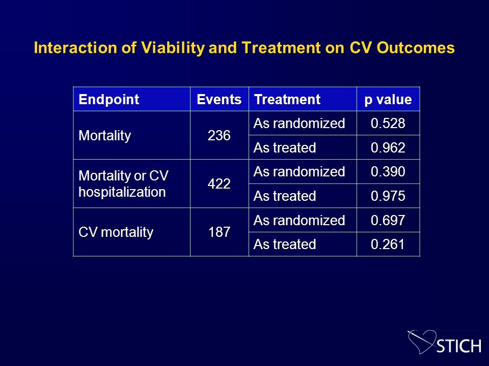 EndpointEventsTreatment p value Mortality236 As randomized 0.528 As treated 0.962 Mortality or CV hospitalization 422 As randomized 0.390 As treated 0.975 CV mortality 187 As randomized 0.697 As treated 0.261 Interaction of Viability and Treatment on CV Outcomes