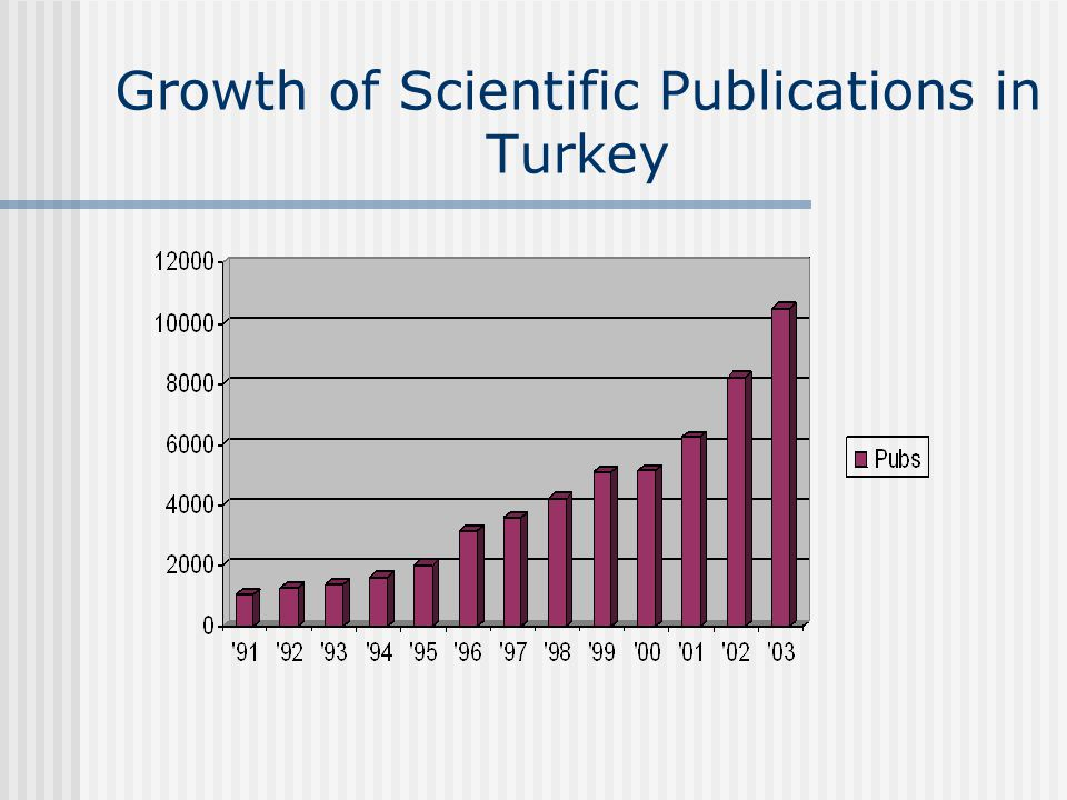 Growth of Scientific Publications in Turkey