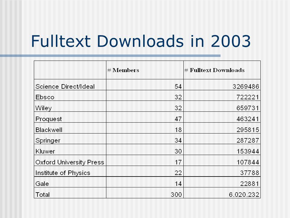 Fulltext Downloads in 2003