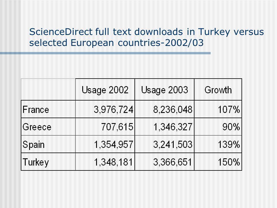 ScienceDirect full text downloads in Turkey versus selected European countries-2002/03