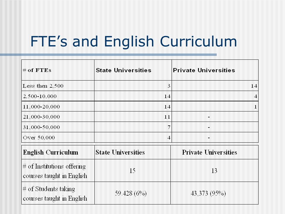 FTE's and English Curriculum