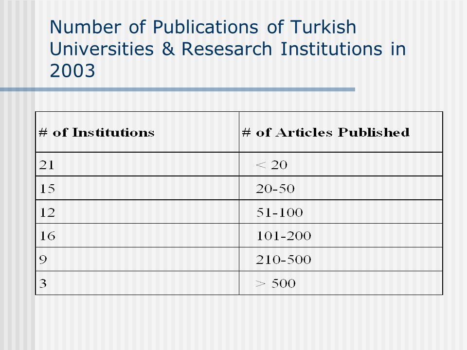 Number of Publications of Turkish Universities & Resesarch Institutions in 2003