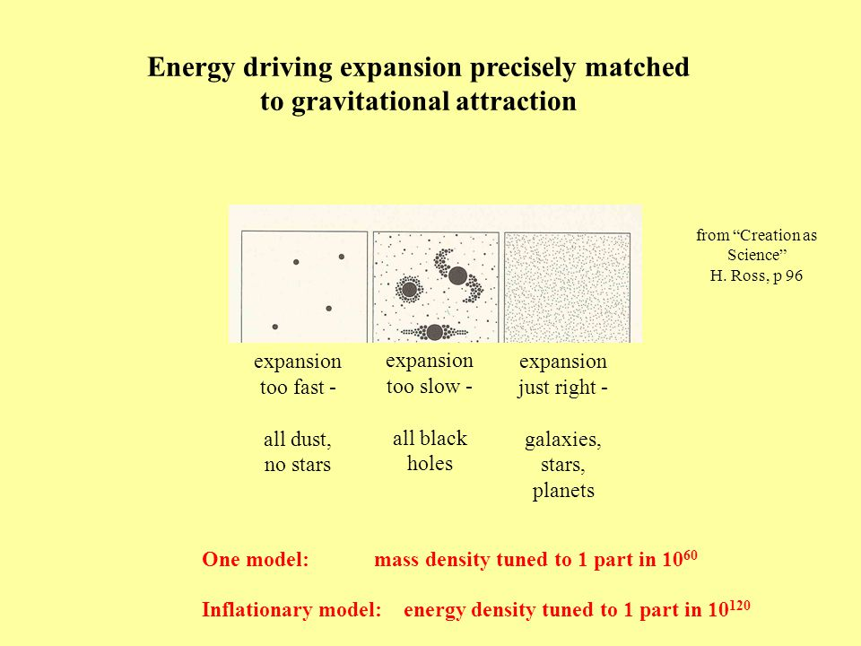 Energy driving expansion precisely matched to gravitational attraction expansion too fast - all dust, no stars expansion too slow - all black holes expansion just right - galaxies, stars, planets One model:mass density tuned to 1 part in 10 60 Inflationary model: energy density tuned to 1 part in 10 120 from Creation as Science H.