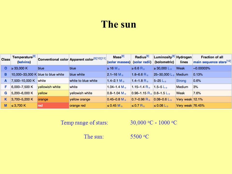 The sun Temp range of stars:30,000 o C - 1000 o C The sun:5500 o C