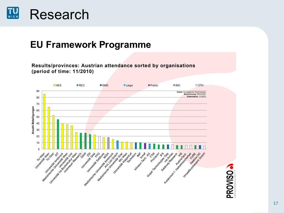 Research 17 EU Framework Programme