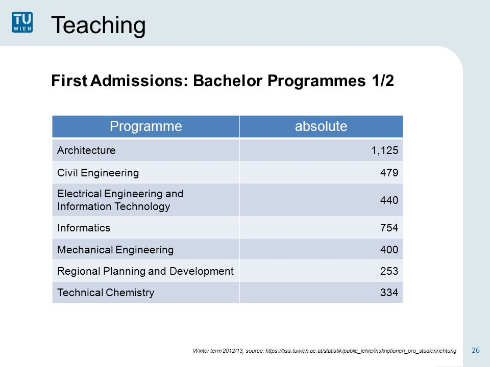 Teaching Programmeabsolute Architecture1,125 Civil Engineering479 Electrical Engineering and Information Technology 440 Informatics754 Mechanical Engineering400 Regional Planning and Development253 Technical Chemistry334 First Admissions: Bachelor Programmes 1/2 26 Winter term 2012/13, source: https://tiss.tuwien.ac.at/statistik/public_lehre/inskriptionen_pro_studienrichtung
