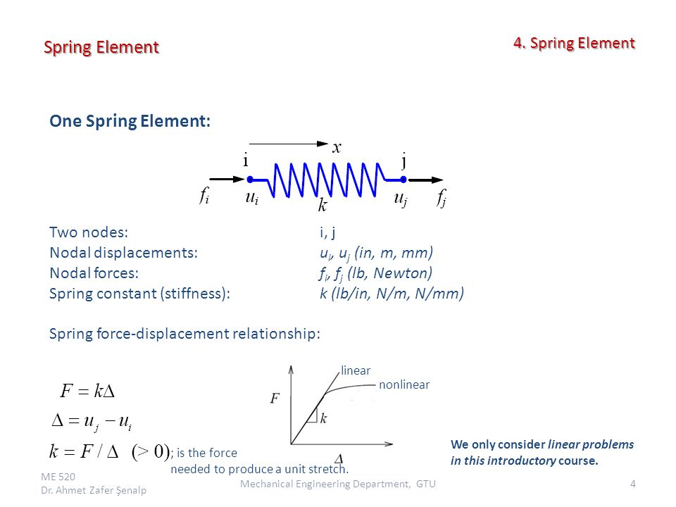 Consider the equilibrium of forces for the spring.