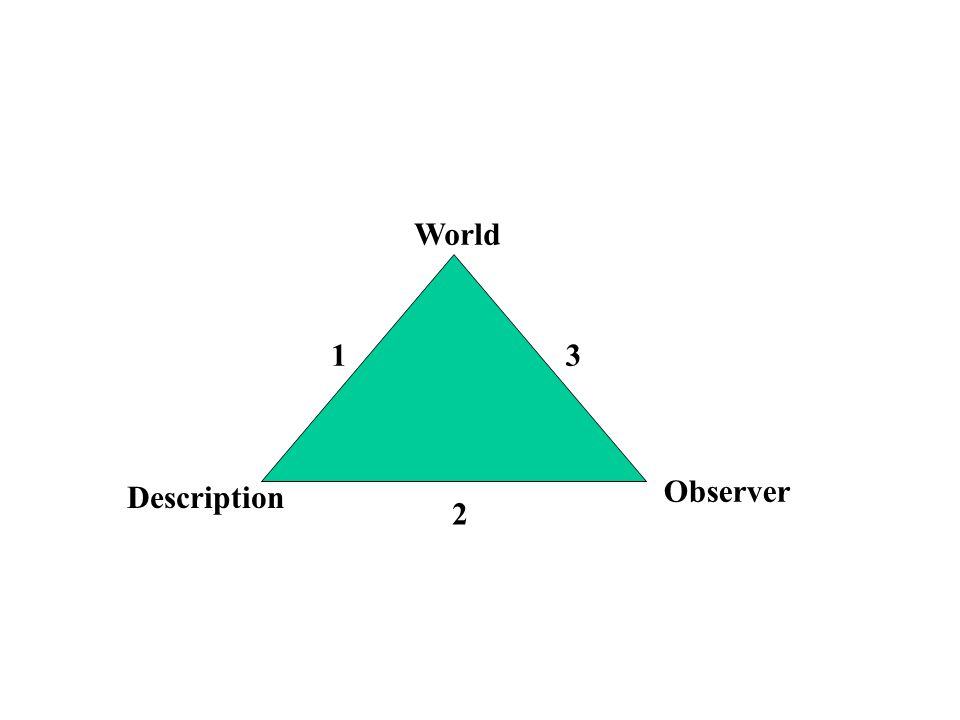 World 1 2 3 Observer Description