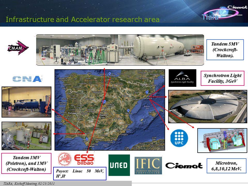 TIARA, Kickoff Meeting, 02/23/2011 misión Infrastructure and Accelerator research area Synchrotron Light Facility, 3GeV Tandem 3MV (Peletron), and 1MV (Crockcoft-Walton) Microtron, 6,8,10,12 MeV.