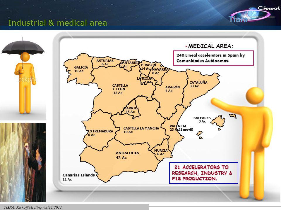 TIARA, Kickoff Meeting, 02/23/2011 Mapa de aceleradores en medicina Aceleradores de investigación+CIEMAT GALICIA 10 Ac CASTILLA Y LEON 12 Ac ASTURIAS 6 Ac CANTABRIA 5 Ac P.