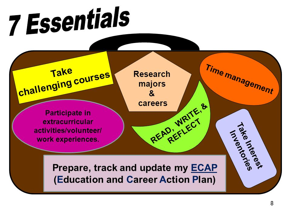 8 Take challenging courses Time management Research majors & careers READ, WRITE, & REFLECT Take Interest Inventories Participate in extracurricular activities/volunteer/ work experiences.