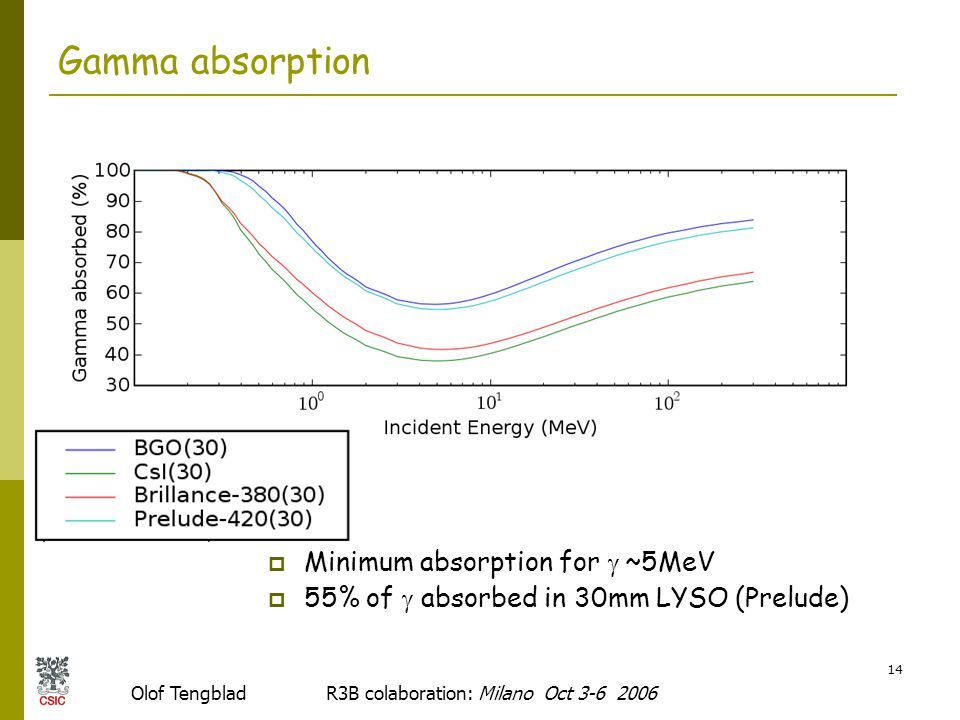 Olof Tengblad R3B colaboration: Milano Oct 3-6 2006 14 Gamma absorption  Minimum absorption for  ~5MeV  55% of  absorbed in 30mm LYSO (Prelude)