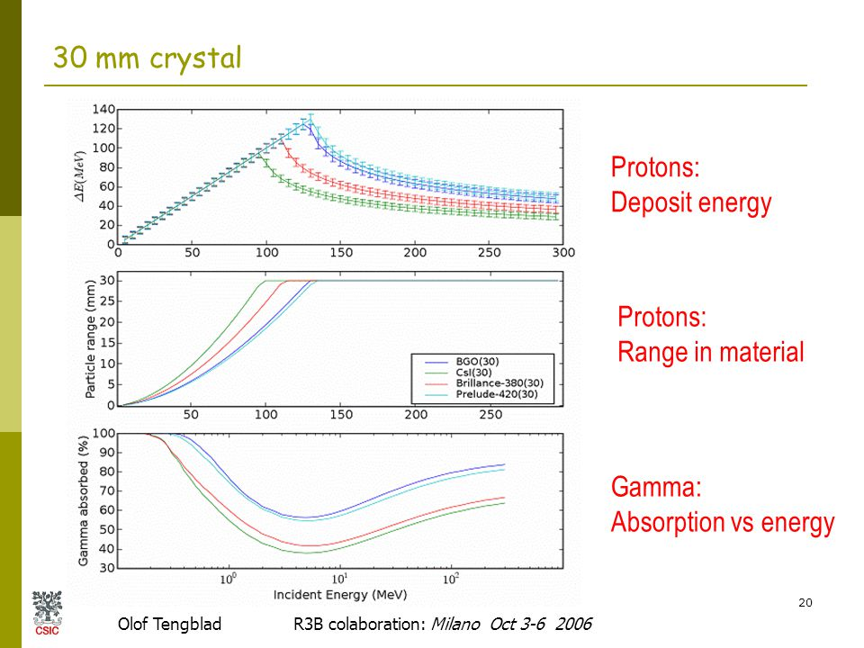 Olof Tengblad R3B colaboration: Milano Oct 3-6 2006 20 30 mm crystal Protons: Deposit energy Protons: Range in material Gamma: Absorption vs energy