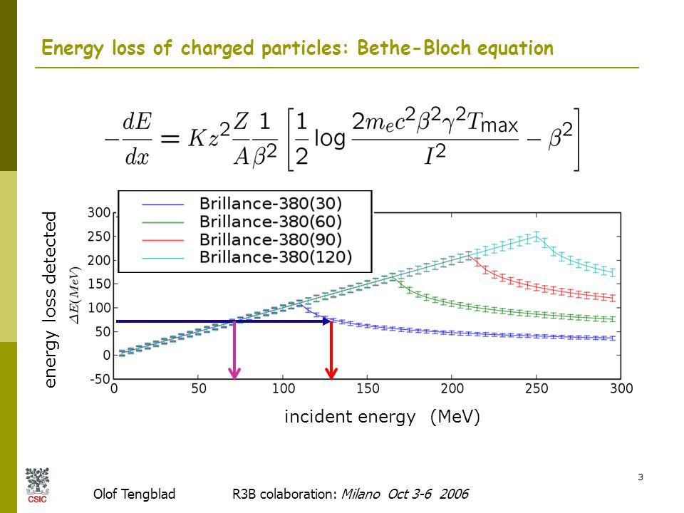 Olof Tengblad R3B colaboration: Milano Oct 3-6 2006 3 Energy loss of charged particles: Bethe-Bloch equation energy loss detected incident energy (MeV)