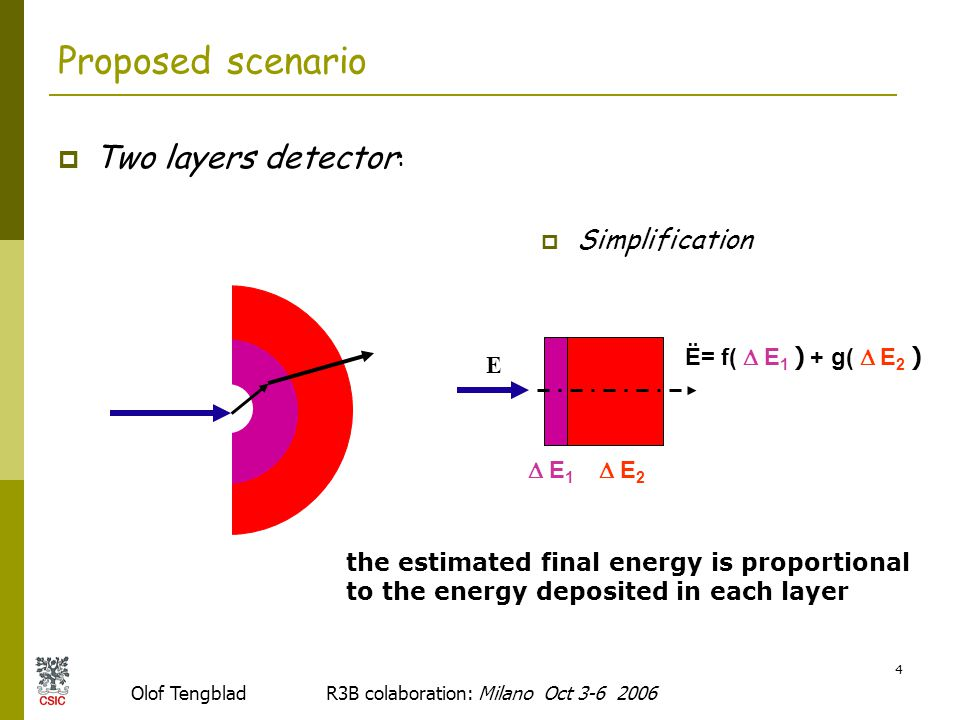 Olof Tengblad R3B colaboration: Milano Oct 3-6 2006 4 Proposed scenario  Two layers detector :  Simplification the estimated final energy is proportional to the energy deposited in each layer E Ë=  f(  E 1 ) + g(  E 2 )  E 1  E 2