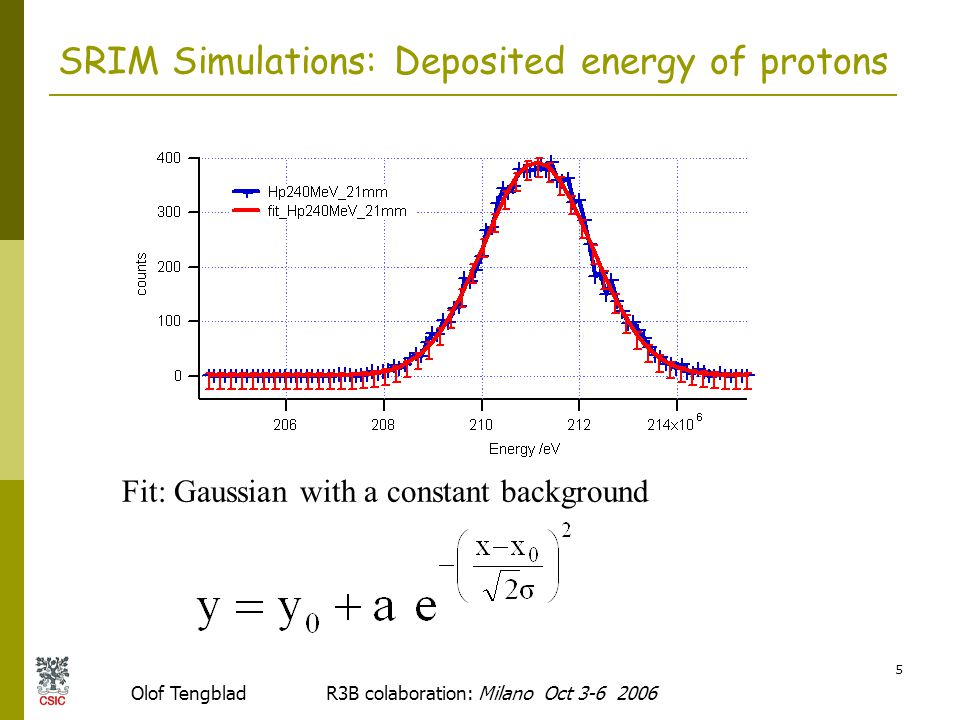 Olof Tengblad R3B colaboration: Milano Oct 3-6 2006 16 Final Conclusion  To obtain the optimum situation both for protons and gammas; First crystal layer relatively thick and of a material with excellent gamma resolution,  LaBr 3 (Ce) of 30 mm  = 380nm decaytime= 16ns Second crystal layer of a material emitting at shorter wavelength and with a decay constant different in order to separate the signals and that the second detector is transparent to the first.
