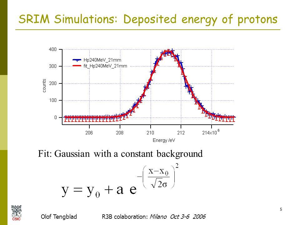 Olof Tengblad R3B colaboration: Milano Oct 3-6 2006 6 SRIM Simulations: protons E  E 1  E 2  Material: LaBr 3 (:Ce)  Thickness: 1mm+20mm  Monte Carlo: SRIM 2003         