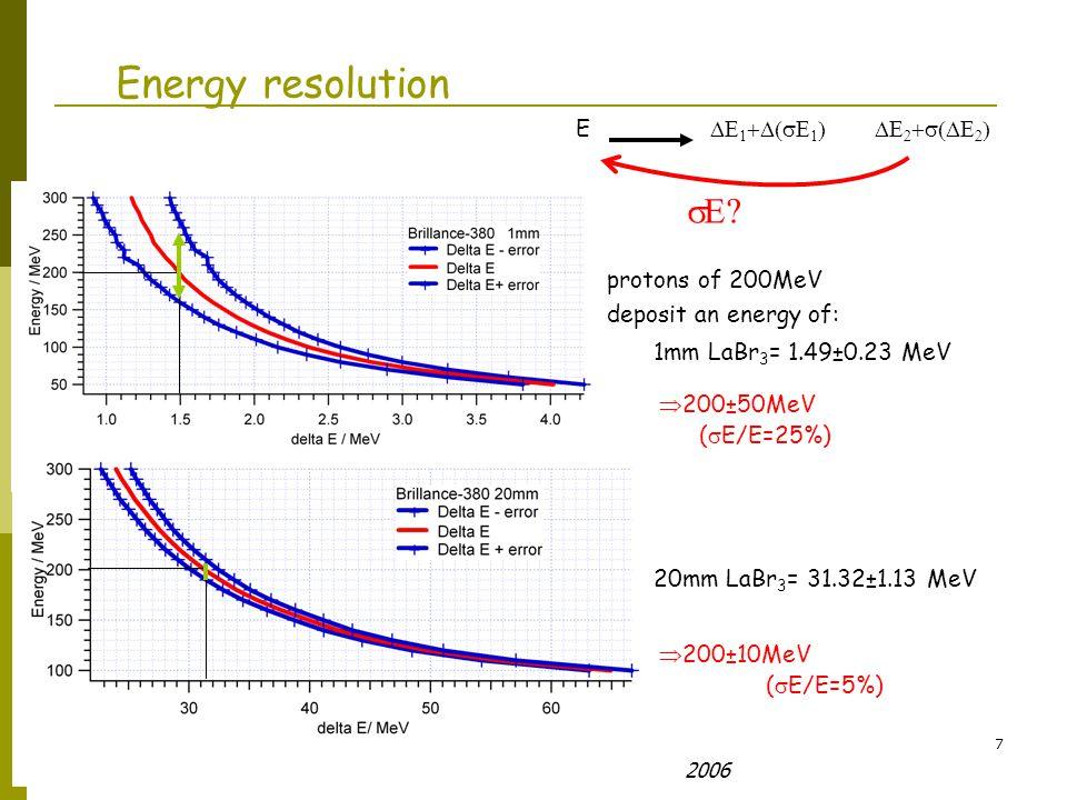 Olof Tengblad R3B colaboration: Milano Oct 3-6 2006 18 Prelude420(60mm) vs CsI(90mm) Protons: Deposit energy Protons: Range in material Gamma: Absorption vs energy