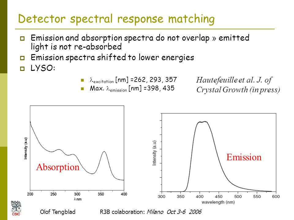 Olof Tengblad R3B colaboration: Milano Oct 3-6 2006 10 Emission spectra Max.