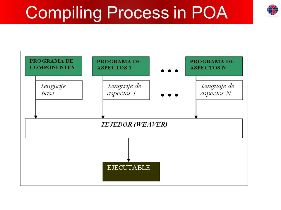 Compiling Process in POA