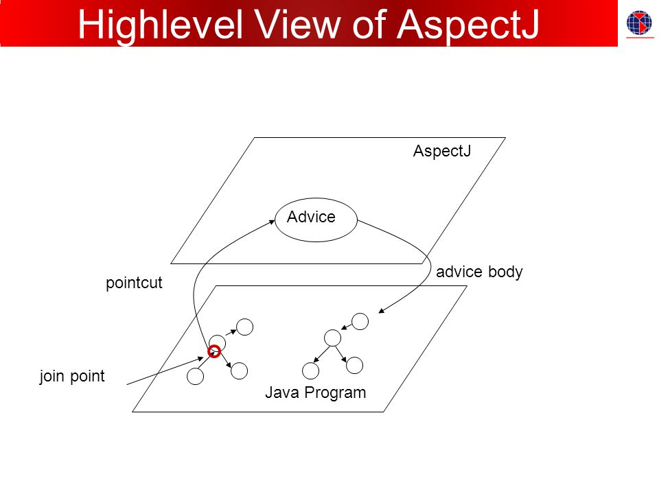 Highlevel View of AspectJ Java Program AspectJ Advice pointcut advice body join point