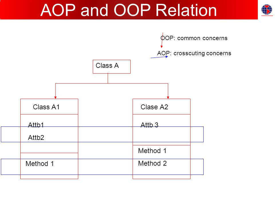 AOP and OOP Relation Class A Class A1 Attb1 Attb2 Method 1 Clase A2 Attb 3 Method 1 Method 2 OOP: common concerns AOP: crosscuting concerns