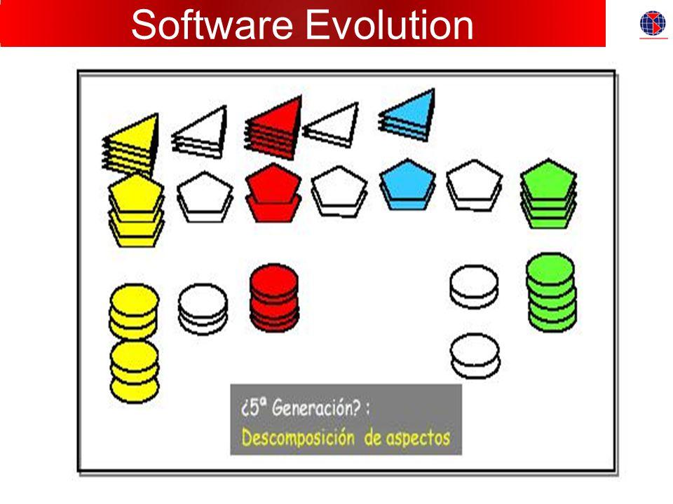 Evolución del SW Software Evolution