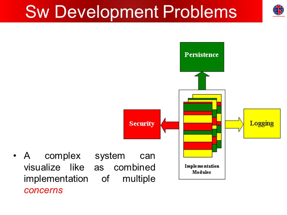 Sw Development Problems A complex system can visualize like as combined implementation of multiple concerns