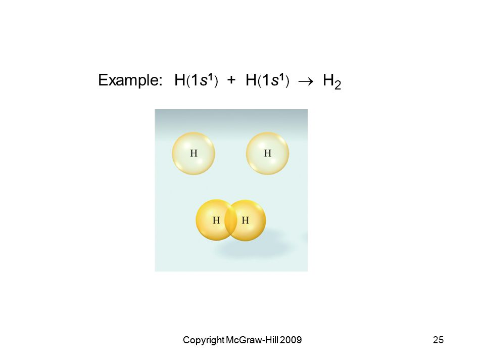 Copyright McGraw-Hill 200925Copyright McGraw-Hill 2009 Example: H ( 1s 1 ) + H ( 1s 1 )  H 2
