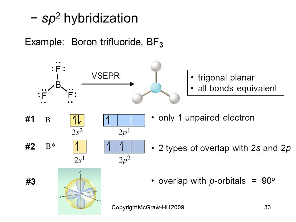 Copyright McGraw-Hill 200933Copyright McGraw-Hill 2009 #2 2 types of overlap with 2s and 2p #3 overlap with p-orbitals = 90 o Example: Boron trifluoride, BF 3..