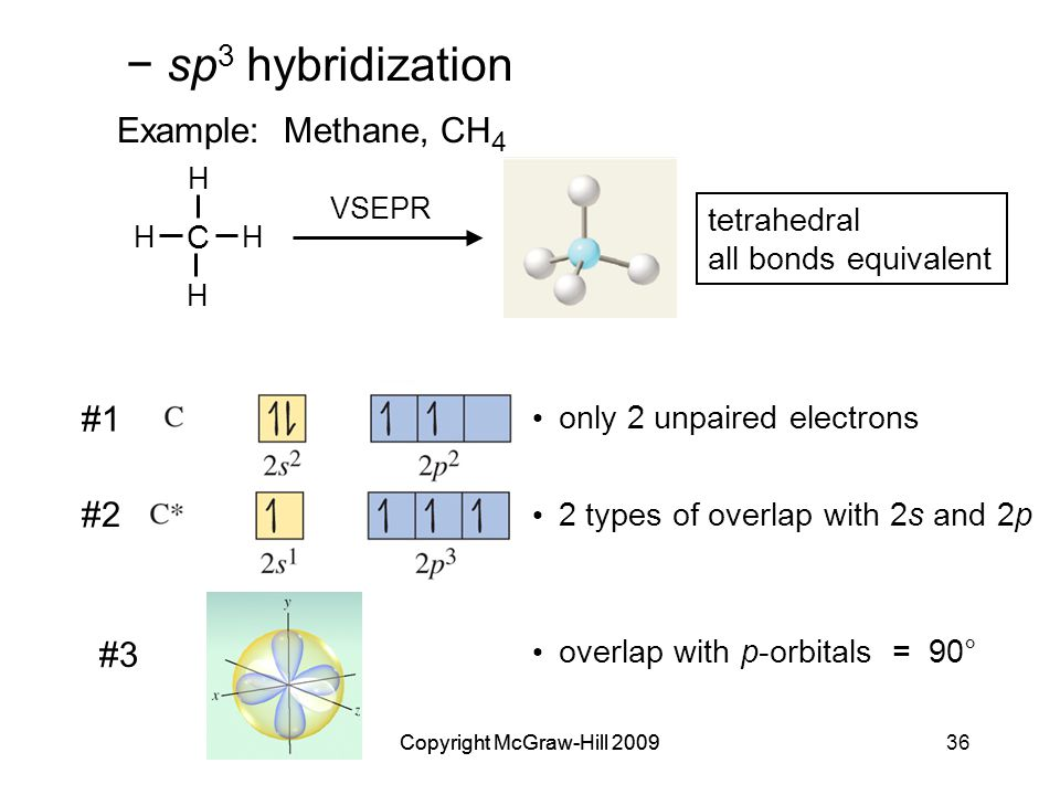 Copyright McGraw-Hill 200936Copyright McGraw-Hill 2009 #2 2 types of overlap with 2s and 2p overlap with p-orbitals = 90° tetrahedral all bonds equivalent Example: Methane, CH 4 VSEPR C H H H H only 2 unpaired electrons #1 − sp 3 hybridization #3