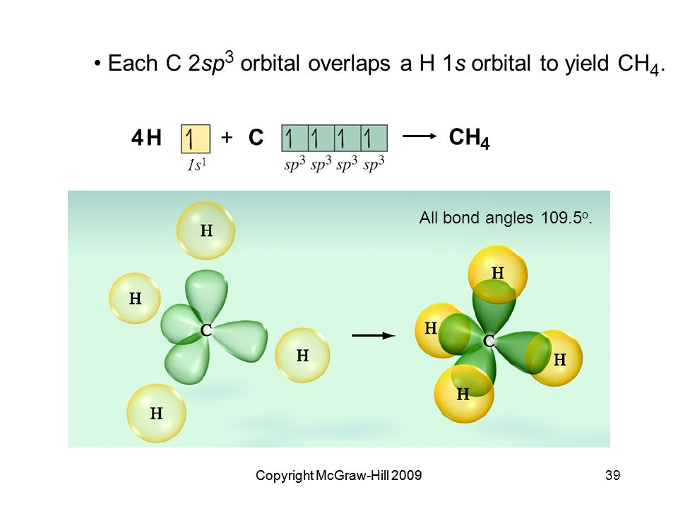 Copyright McGraw-Hill 200939Copyright McGraw-Hill 2009 Each C 2sp 3 orbital overlaps a H 1s orbital to yield CH 4.