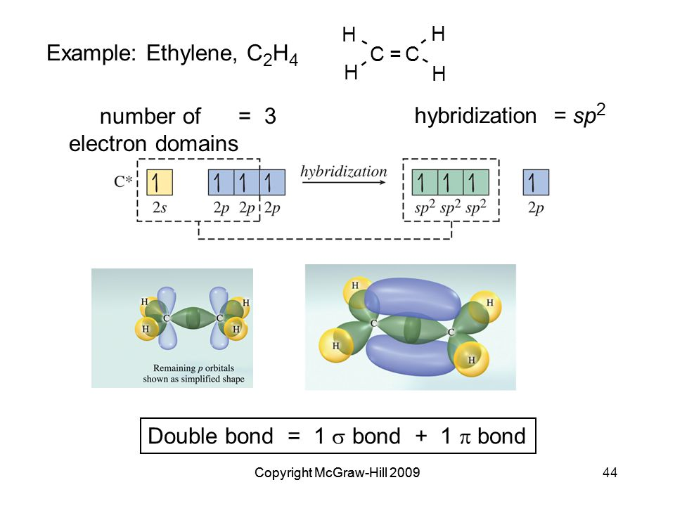 Copyright McGraw-Hill 200944Copyright McGraw-Hill 2009 Example: Ethylene, C 2 H 4 CC = - - - - H H H H number of = 3 electron domains Double bond = 1  bond + 1  bond hybridization = sp 2