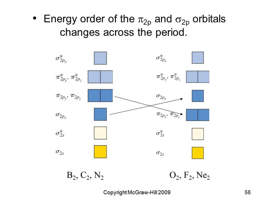 Copyright McGraw-Hill 200956Copyright McGraw-Hill 2009 Energy order of the  2p and  2p orbitals changes across the period.