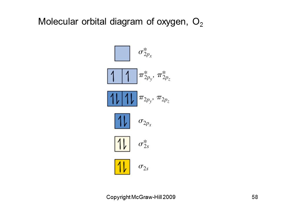 Copyright McGraw-Hill 200958Copyright McGraw-Hill 2009 Molecular orbital diagram of oxygen, O 2