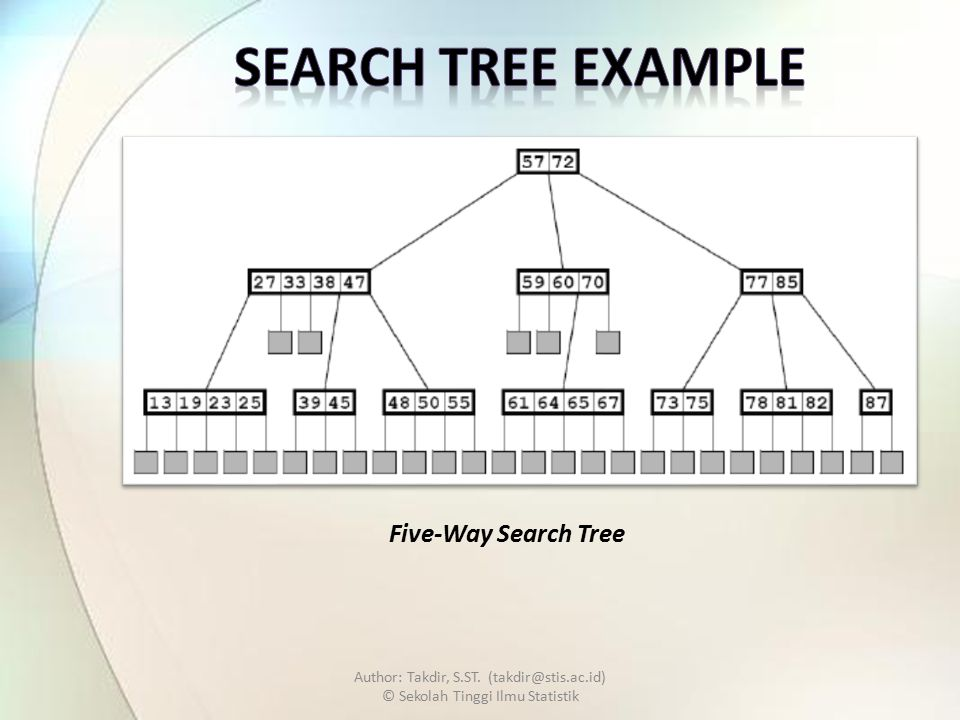 Author: Takdir, S.ST. (takdir@stis.ac.id) © Sekolah Tinggi Ilmu Statistik Five-Way Search Tree