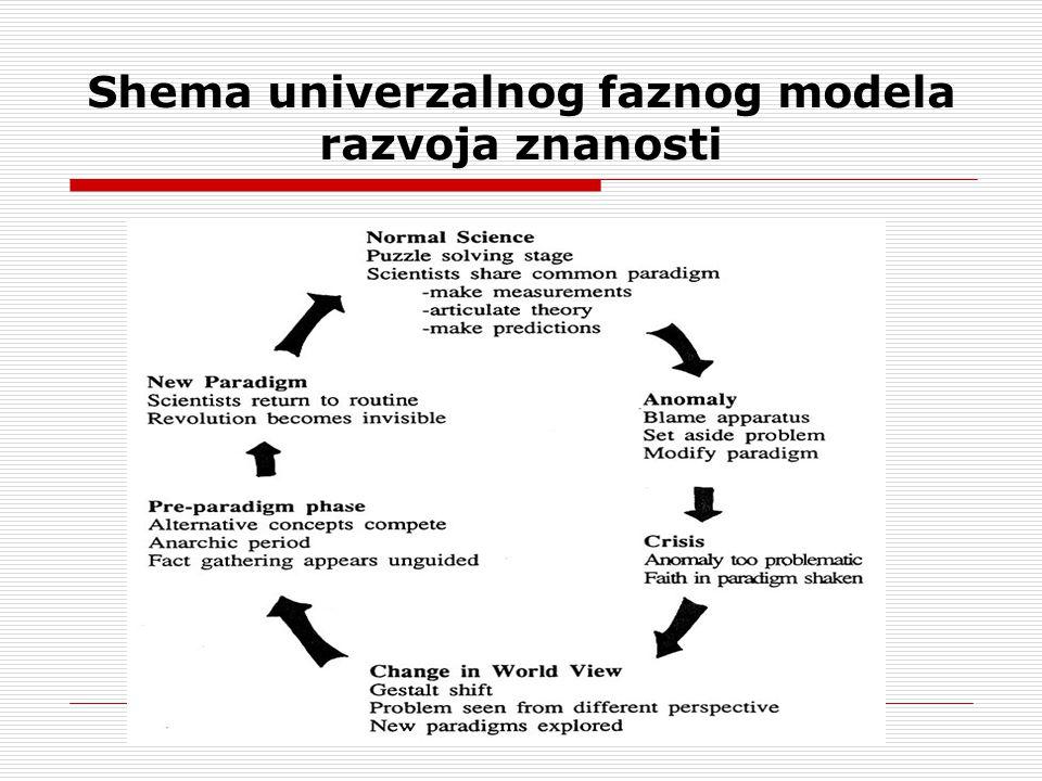 Shema univerzalnog faznog modela razvoja znanosti